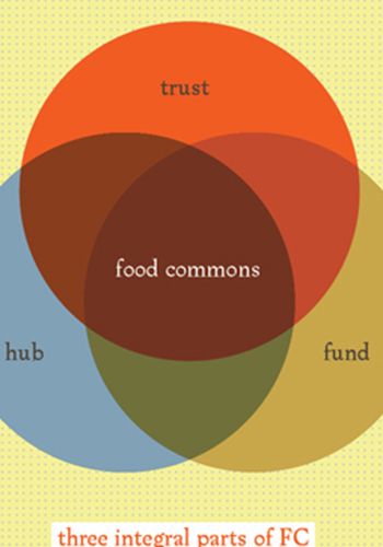 The three principles of a successful food commons / The Food Commons