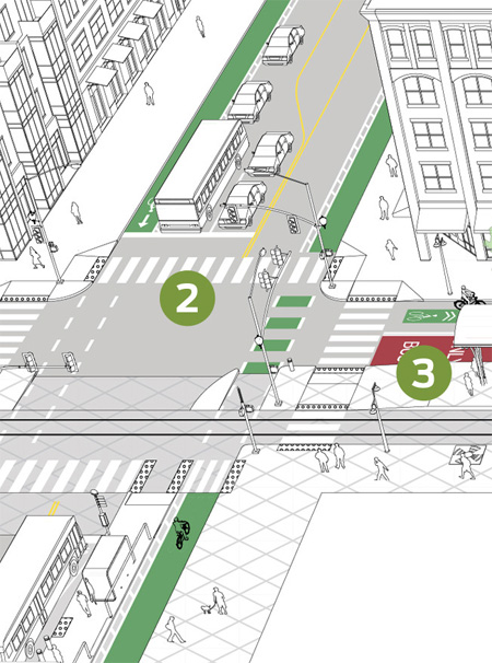 An example of the birds-eye illustrations. In this case, paired parallel transitways / NACTO
