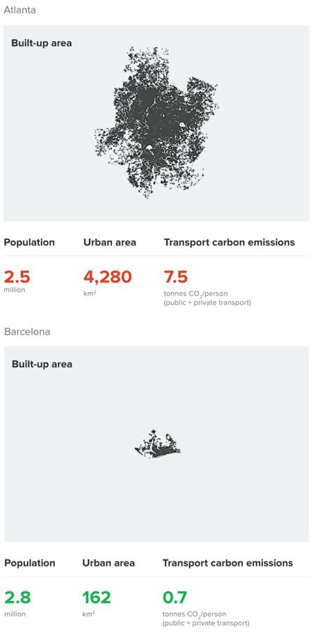 Trends of urbanization in Atlanta and Barcelona / Morphocode